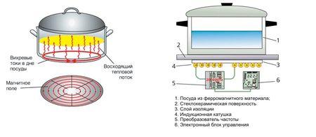 indukcionnaya-varochnaya-panel_4
