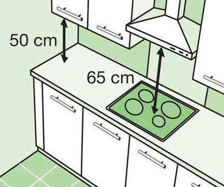 Стандартные размеры кухни