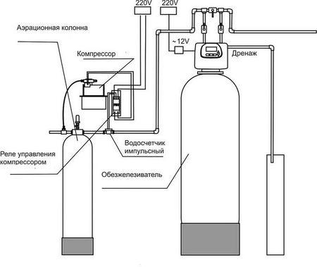 Схема аэрационного фильтра воды от железа напорного типа