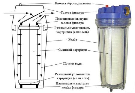 Фильтр грубой очистки воды в разрезе