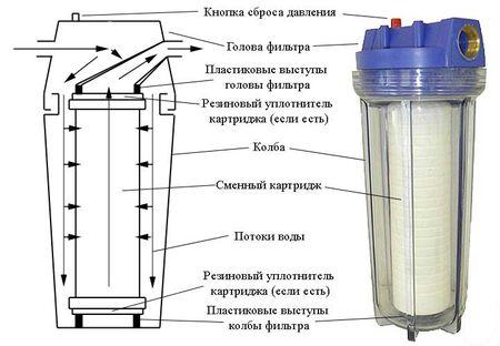 Фильтр грубой очистки в разрезе