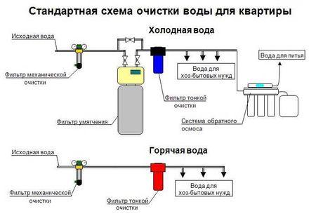 Традиционная схема очистки воды