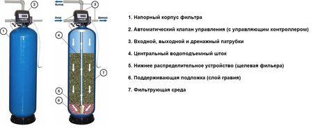 Схема фильтра для очистки воды от железа