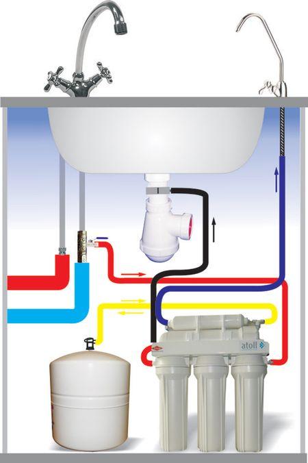 Схема подключения фильтров для воды