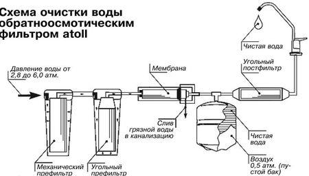 Схема очистки воды обратноосмотическими фильтрами Атолл А-450