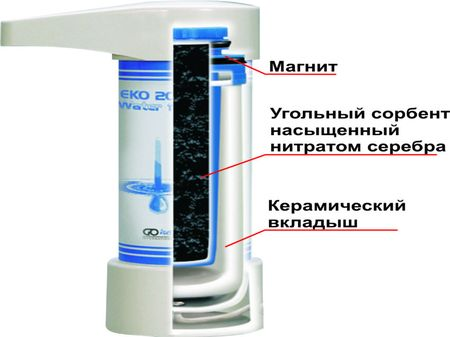 Внутреннее устройство угольного фильтра