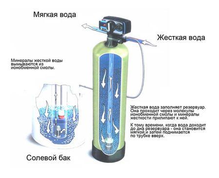 Схема работы фильтра для умягчения воды из скважины
